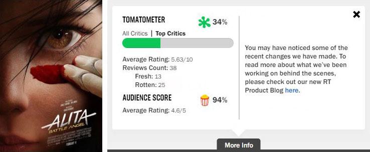 Alita: Battle Angel Rotten Tomatoes Score